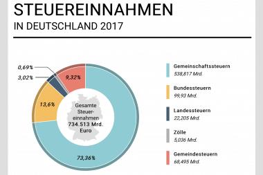 Wie hoch sind die Steuereinnahmen in Deutschland1